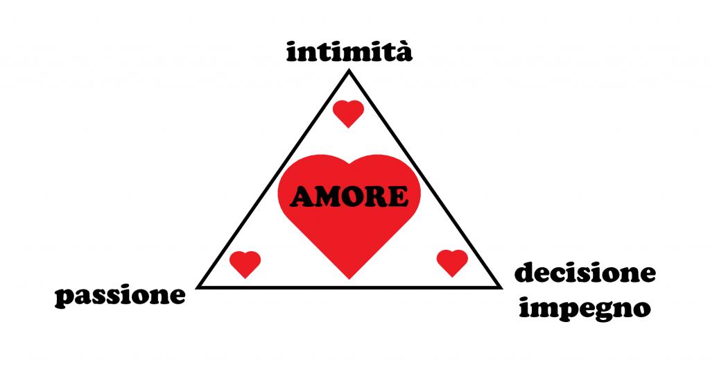 teoria triangolare dell'amore